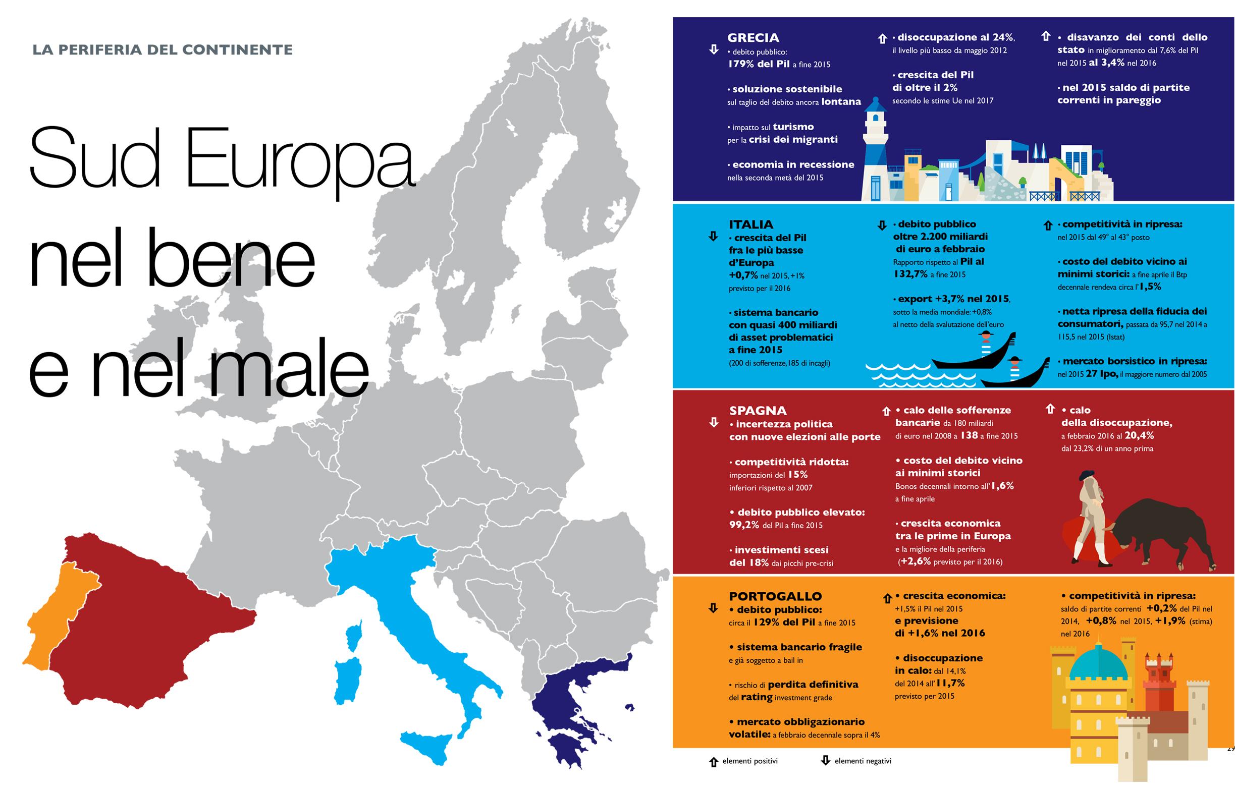 Sud Europa nel bene e nel male