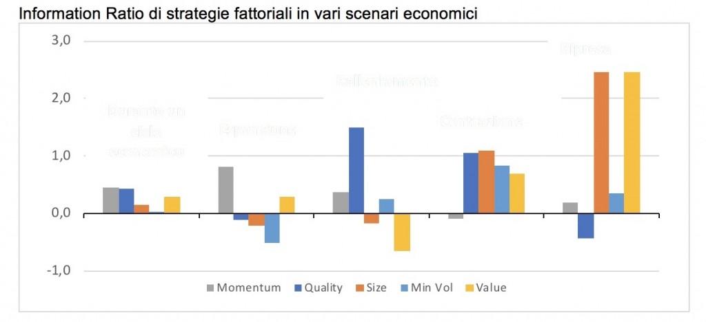 L'Information Ratio è un indicatore calcolato come rapporto tra l'extra-rendimento del portafoglio rispetto all'indice di riferimento e la Tracking Error Volatility (volatilità dei rendimenti differenziali del portafoglio rispetto ad un indice di riferimento o benchmark)