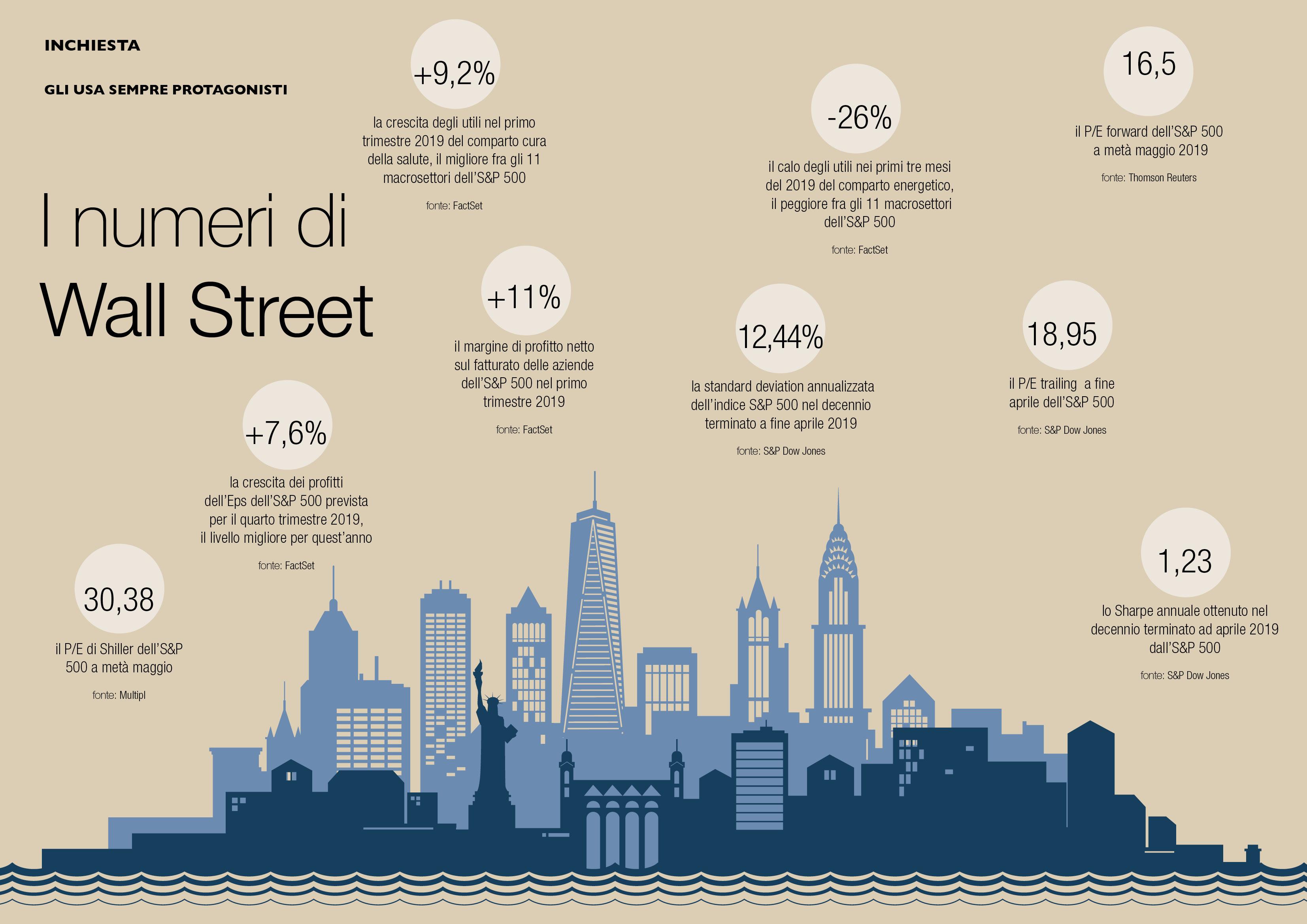 I numeri di Wall Street