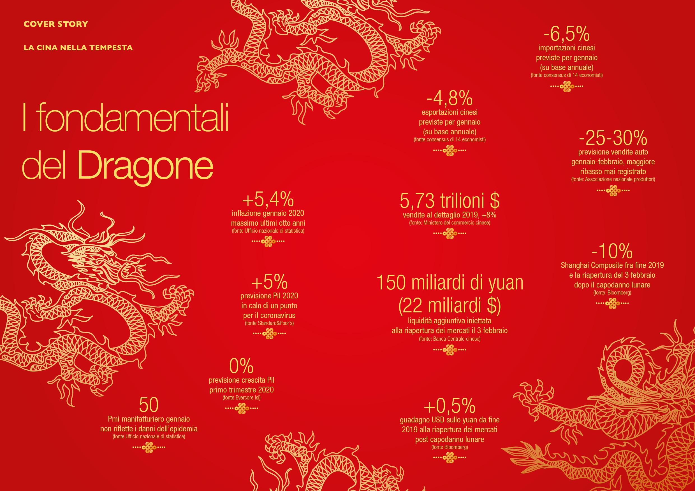 I fondamentali del Dragone