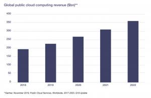 I ricavi complessivi che è in grado di generare il cloud computing (in miliardi di dollari)