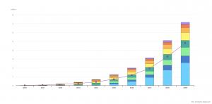 Nel 2010 circolavano nel mondo solo 17.000 auto elettriche: ora superano i 7,2 milioni (dati AIE)