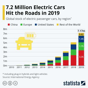 Il numero di auto elettriche in uso nel mondo, paese per paese: Cina prima in classifica (Statista)