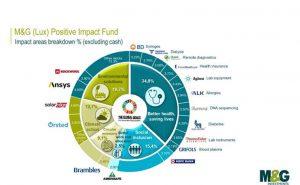 Il fondo di M&G investe in società che non solo forniscono un ritorno economico, ma anche un beneficio sociale