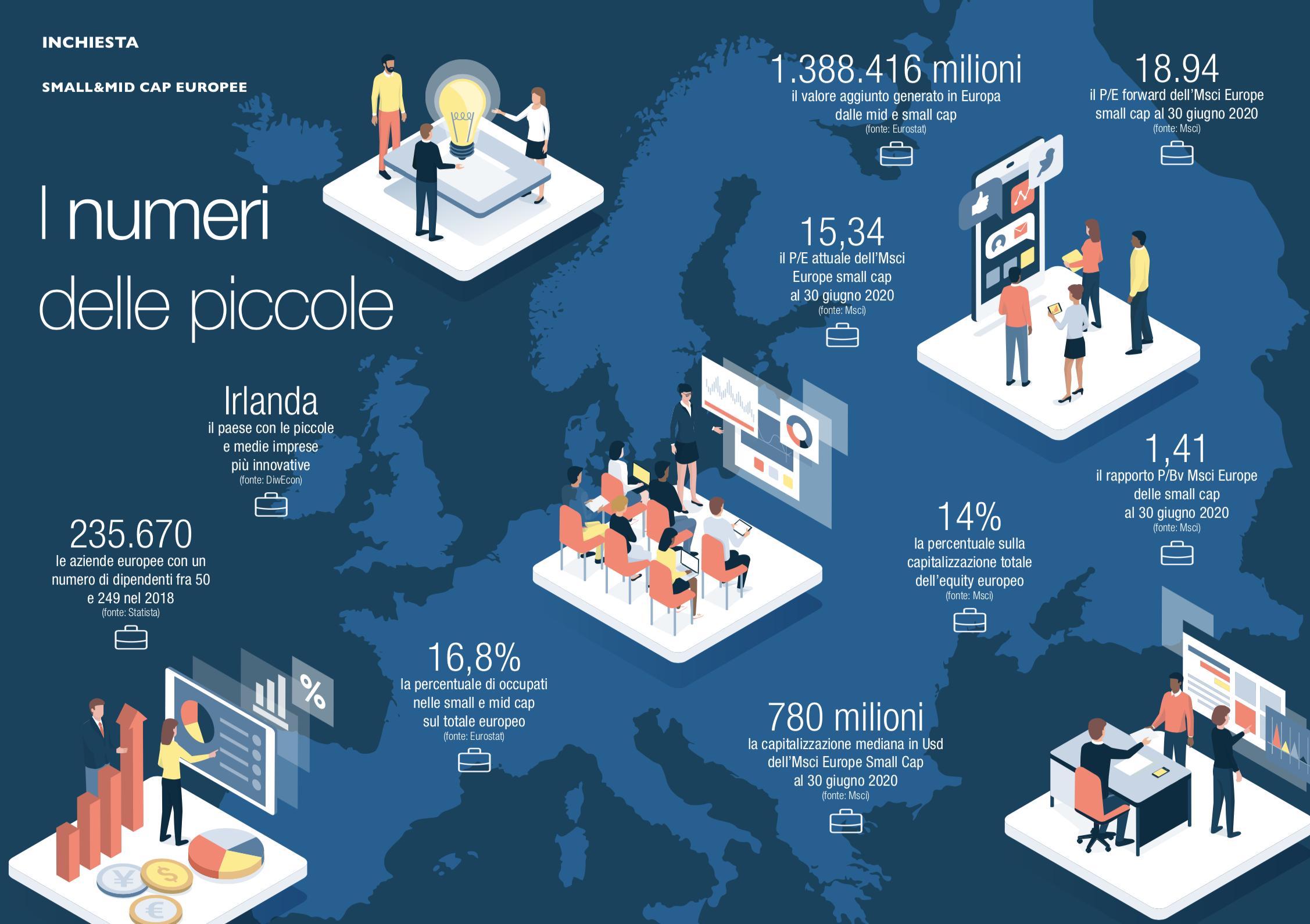 Small&mid cap europee. I numeri delle piccole