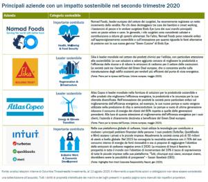 Le aziende con il maggiore impatto sulla sostenibilità